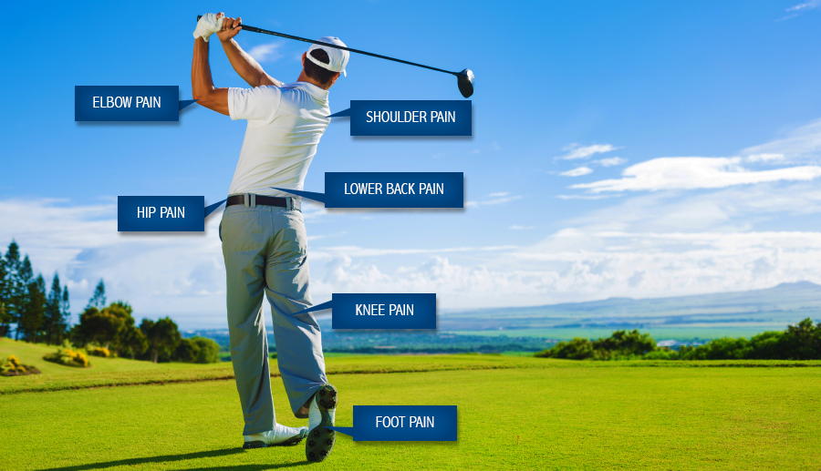 Golfer main injuries at elbow, back pain, shoulder pain, neck pain, foot pain, knee pain, hip pain
